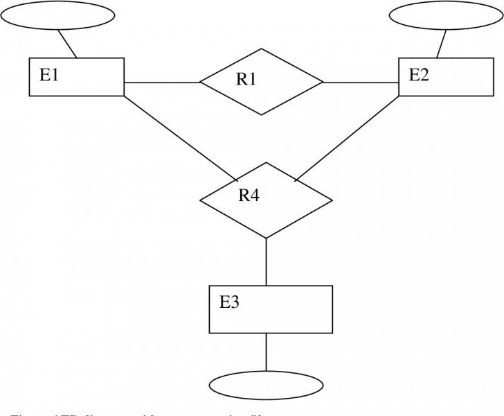 Permalink to Figure 6 From The Entity-Relationship (Er) Model   Semantic intended for Er Diagram Aggregation