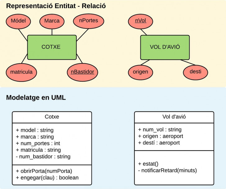 Permalink to File:difference Between Uml And Er Diagram – Wikimedia regarding Er Diagram To Uml