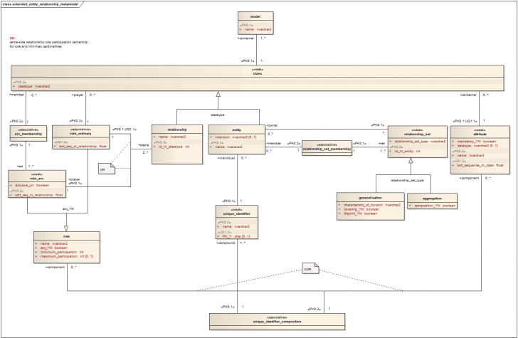 Permalink to File:entity Relationship Metamodel – Wikipedia with regard to Er Diagram History