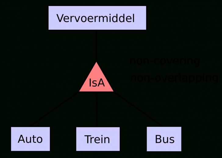 Permalink to File:er Diagram Dutch Isa.svg – Wikimedia Commons within Er Diagram Isa