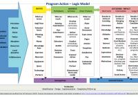 File:wiki Exampled Logic Model – Wikimedia Commons for Logic Model