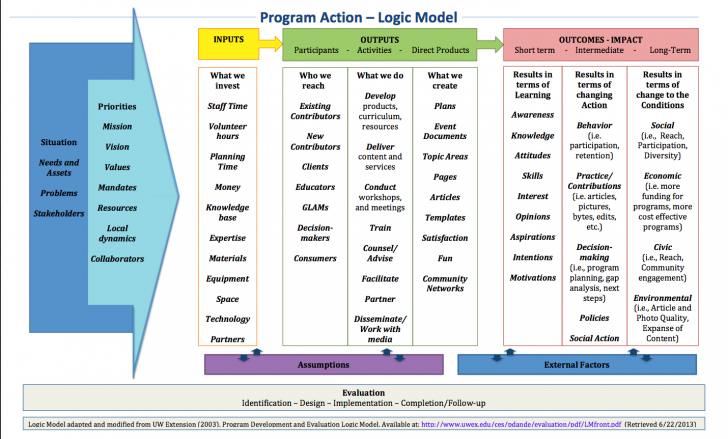 Permalink to File:wiki Exampled Logic Model – Wikimedia Commons for Logic Model