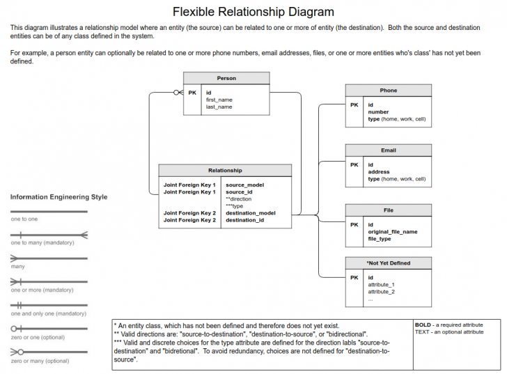 Permalink to Flexible Data Model Relationships In Django – Stack Overflow for Er Diagram Optional Attribute