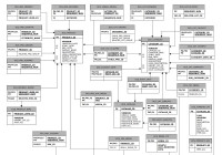 Flipboard: What Is An Entity-Relationship Diagram? regarding An Entity Relationship Diagram