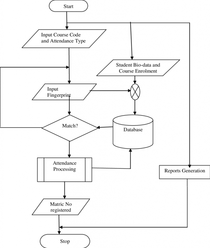 Permalink to Er Diagram For Face Recognition Attendance System