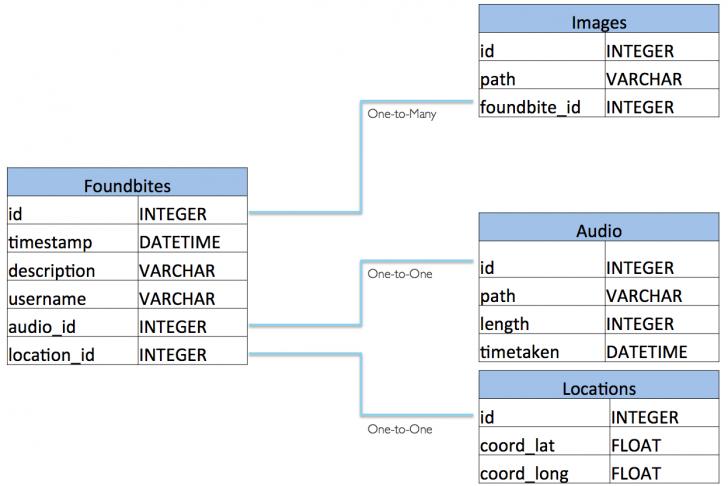 Permalink to Foundbite's Data Model: Relational Database Vs. Ibm Cloudant with Er Diagram To Relational Model Examples