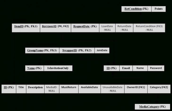 Permalink to Functional Dependencies And 3Nf regarding Er Diagram To 3Nf
