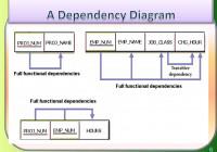 Functional Dependencies – Ppt Download