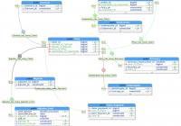Gene Dan's Blog pertaining to Er Diagram 0 To Many