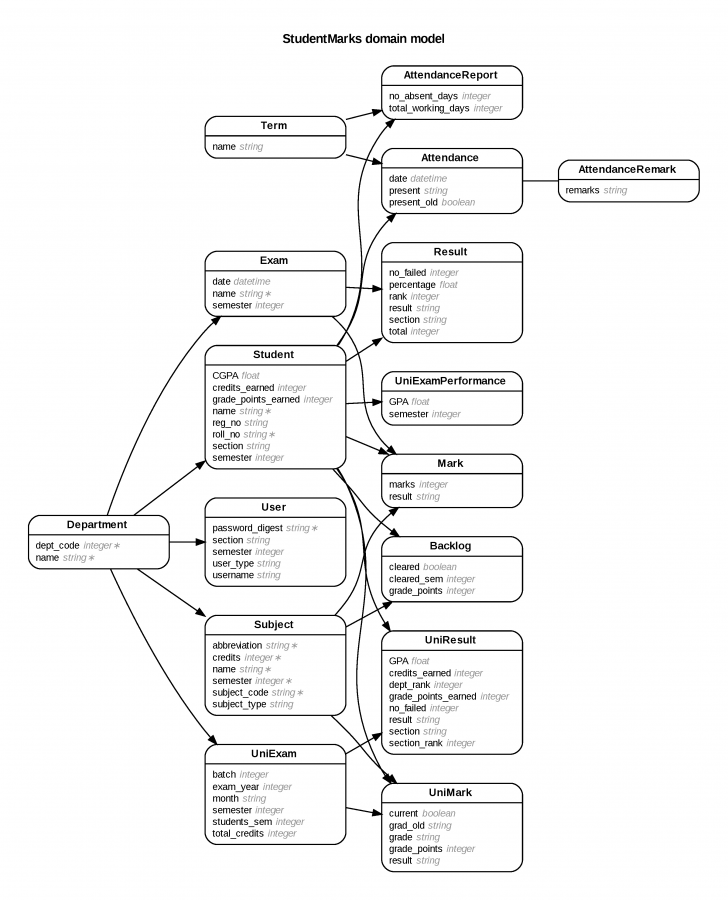 Permalink to Generate Entity-Relationship Diagrams From Rails inside Er Diagram Notification