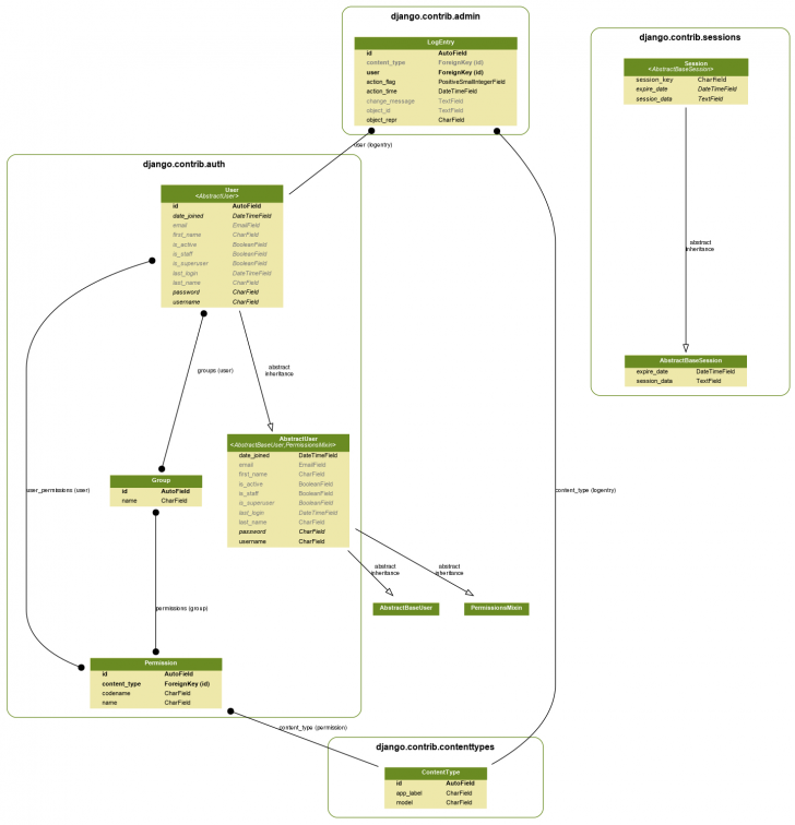 Permalink to Generate Uml Class Diagrams From Django Models | Simple It throughout Er Diagram Python
