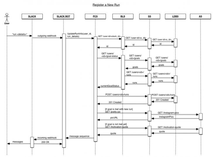 Permalink to Github – Trento-Introsde-Final/documentation: Software in Er Diagram Of Instagram