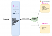 Graphql Schema Stitching In Action With Apollo – Open for Er Diagram Npm