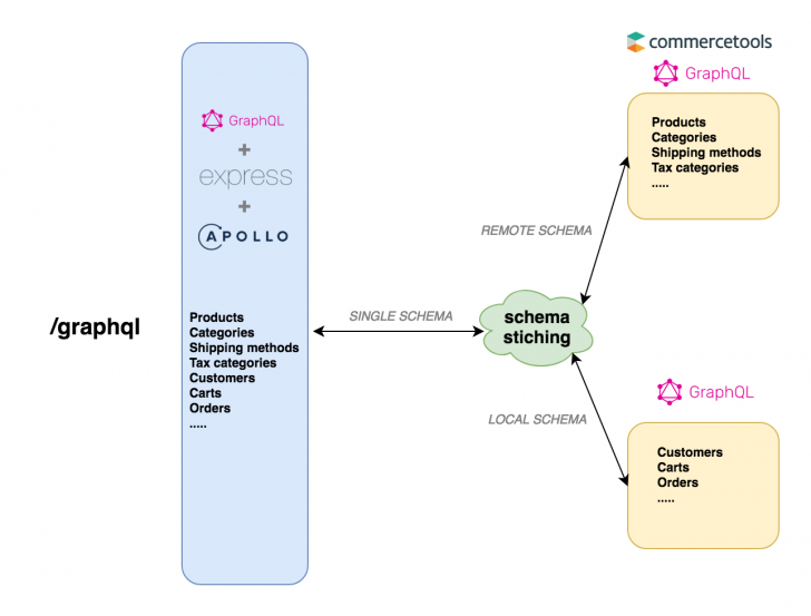 Permalink to Graphql Schema Stitching In Action With Apollo – Open for Er Diagram Npm