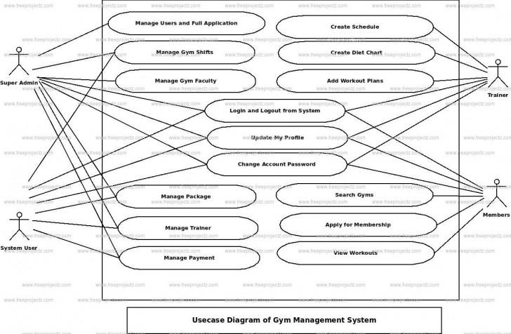 Permalink to Gym Management System Uml Diagram   Freeprojectz intended for Er Diagram Gym Management System