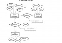 Hele-Mai Haav: Csc210-Spring*01 Csc230-Spring*03 Database for Purpose Of Er Diagram
