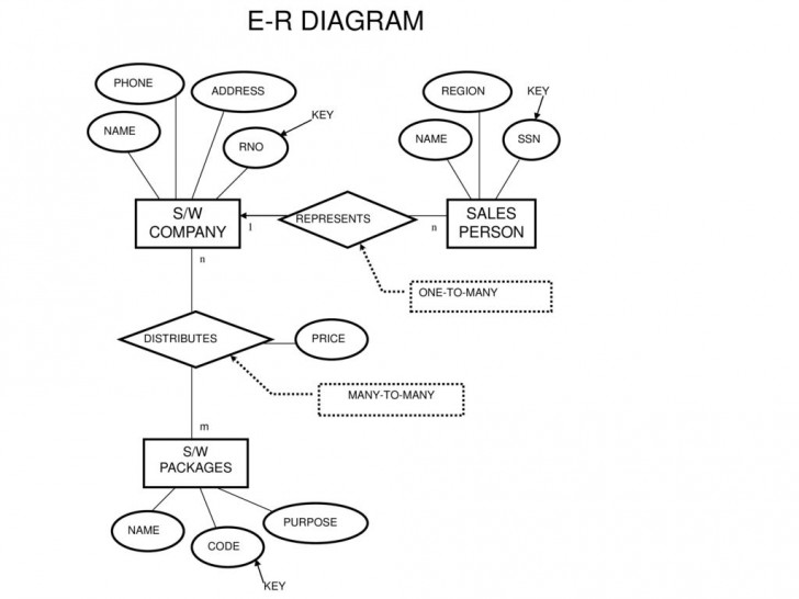 Permalink to Hele-Mai Haav: Csc210-Spring*01 Csc230-Spring*03 Database for Purpose Of Er Diagram