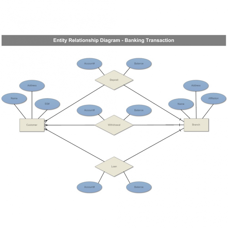 Permalink to Help You With Er Diagram And Database Related Queries with Er Diagram With Queries
