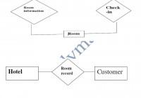 Hotel Management System – Pdf Free Download throughout Er Diagram Hotel Management