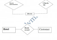 Hotel Management System – Pdf Free Download with Er Diagram Hotel Management System