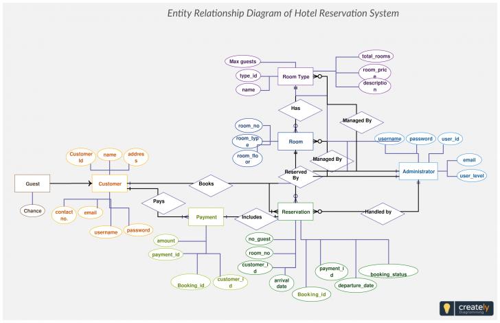 Permalink to Hotel Reservation System Er Diagram Maps Out The Data Flow intended for Er Diagram For Hotel Reservation System