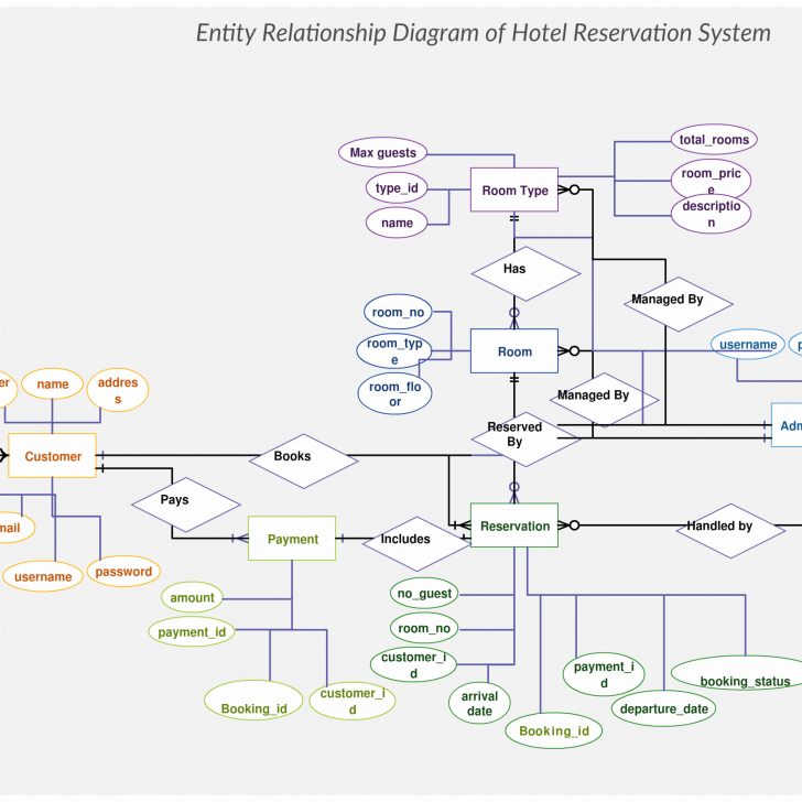 Permalink to Hotel Reservation System Er Diagram Maps Out The Data Flow intended for Er Diagram Hotel Reservation System