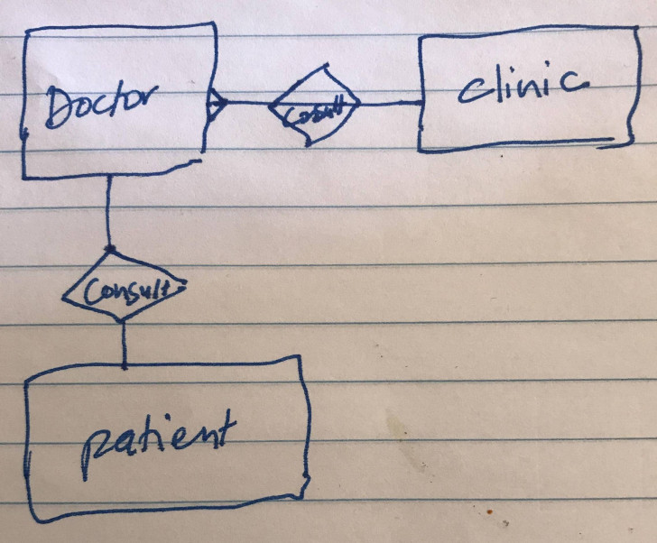 Permalink to How Can I Draw An Entity-Relationship Diagram For A Medical pertaining to How To Draw Er Diagram For Database