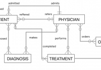 How Can I Model A Medical Scenario In An Entity-Relationship inside Database Diagram One To Many