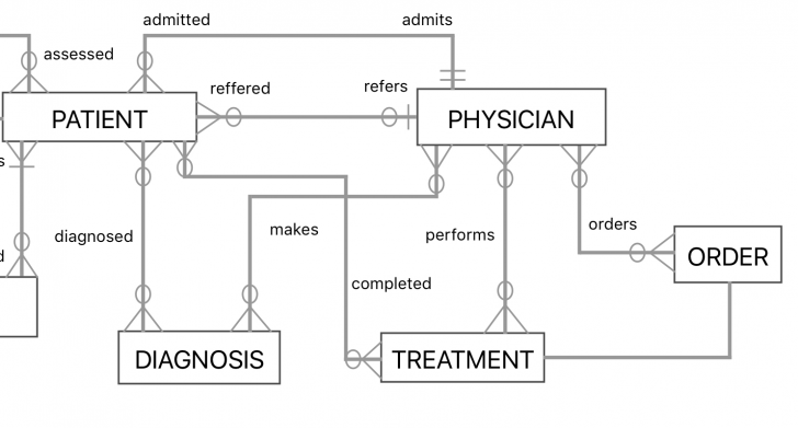 Permalink to How Can I Model A Medical Scenario In An Entity-Relationship pertaining to Er Diagram 3 Way Relationship