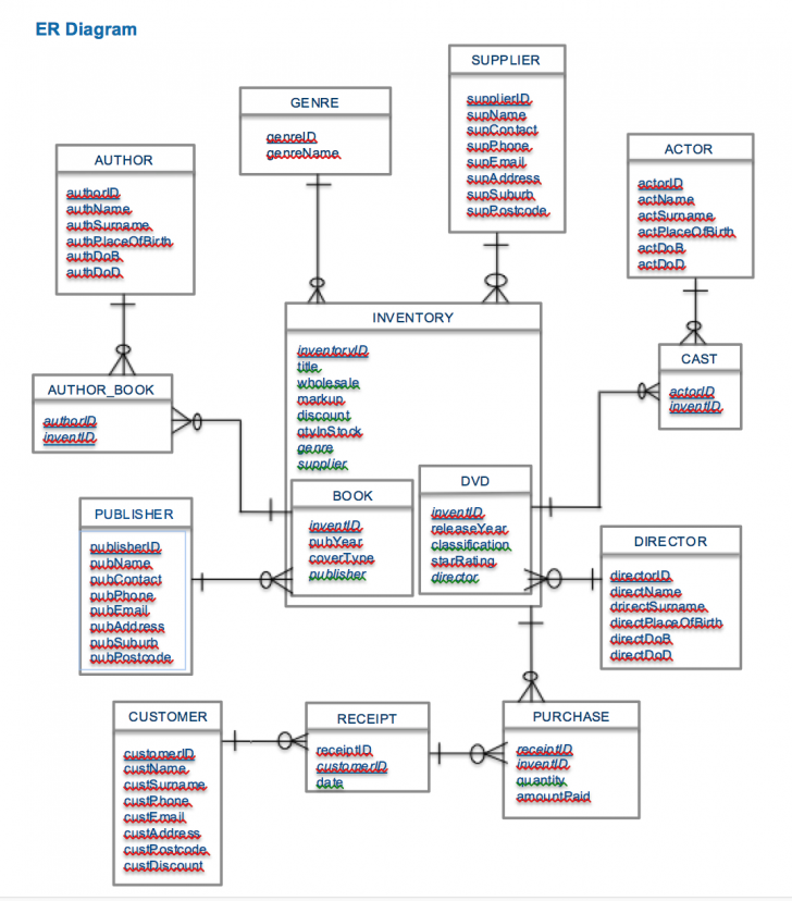Permalink to How Many Tables Will The Relational Schema Have For This Er pertaining to Er Diagram Junction Table