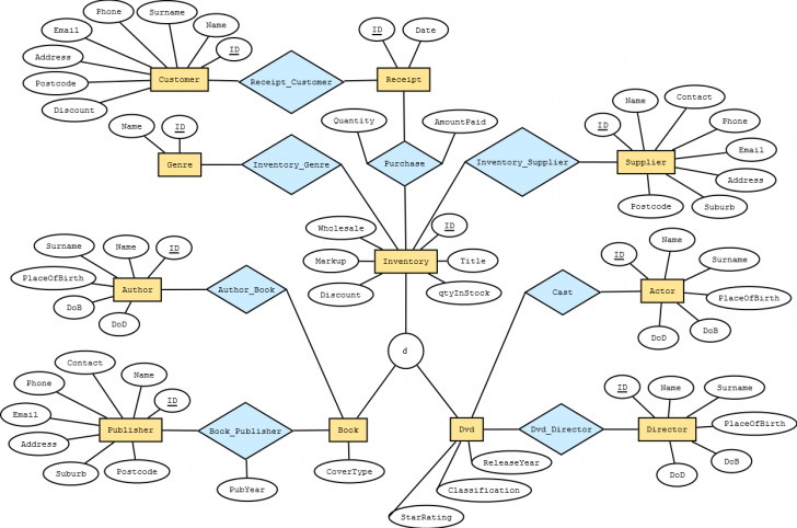 Permalink to How Many Tables Will The Relational Schema Have For This Er throughout Er Diagram Junction Table