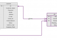 How Represent Multiple Similar Foreign Keys In Erd Database with Er Diagram With Foreign Key
