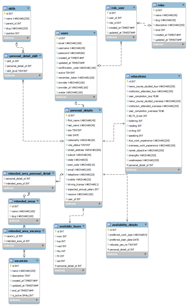 Permalink to How Should I Design The Database Of A Job Search Site pertaining to Er Diagram For Job Portal Website Project