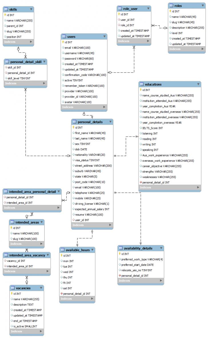 Permalink to How Should I Design The Database Of A Job Search Site regarding Er Diagram For Job Portal Download