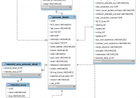 How Should I Design The Database Of A Job Search Site within Er Diagram For Job Application