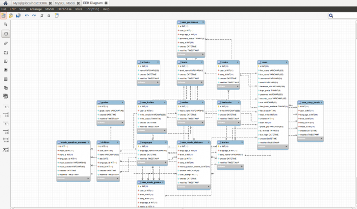 Permalink to How To Autogenerate Er Diagrams Of Database From Mysql? within Er Diagram In Mysql Workbench