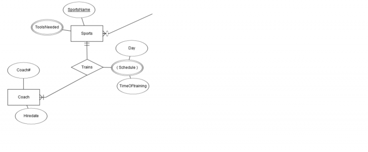 Permalink to How To Convert This Er Diagram To Relational Schema – Stack regarding Er Diagram To Schema