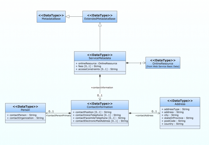 Permalink to How To Create A Uml Diagram with regard to Er Diagram To Uml