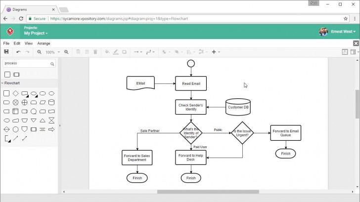 Permalink to How To Draw Flow Charts Online with Er Diagram Nasıl Yapılır