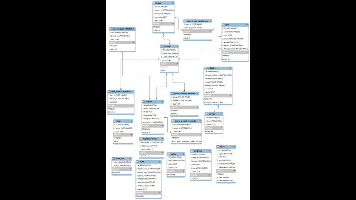 Permalink to How To Generate Er Diagram From Existing Database pertaining to Generate Er Diagram From Database