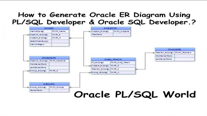 Permalink to How To Generate Oracle Er Diagrams Using Pl/sql Developer & Oracle Sql  Developer? regarding Er Diagram Cheat Sheet