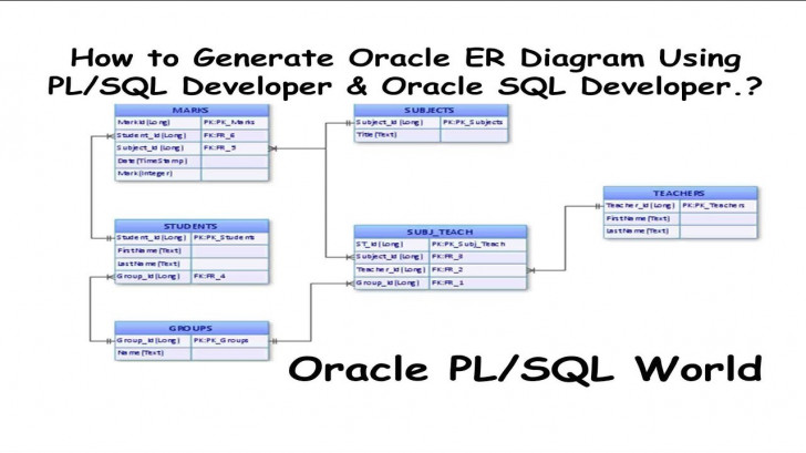 Permalink to How To Generate Oracle Er Diagrams Using Pl/sql Developer & Oracle Sql  Developer? regarding Er Model To Sql