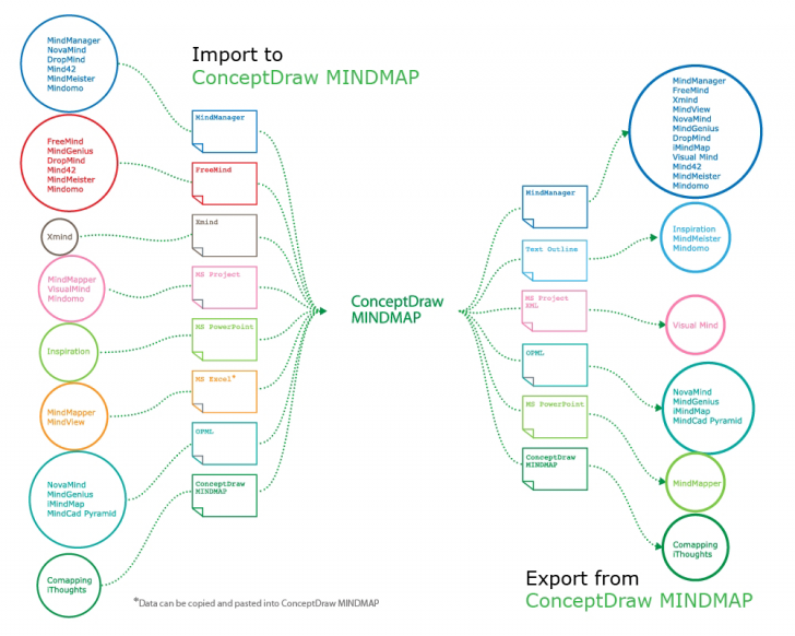 Permalink to How To Import Mind Maps From Xmind | How To Input Data From regarding Xmind Er Diagram