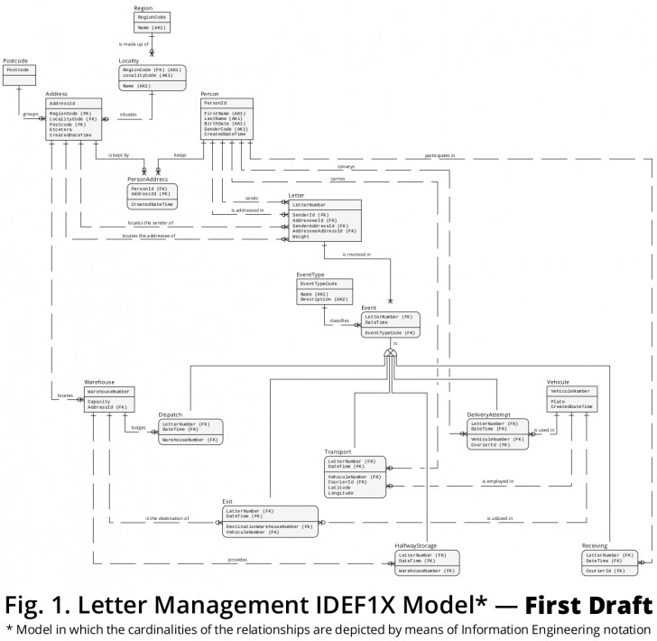 Permalink to How To Model A Letter Transportation Business Context In A intended for Er Diagram Subtype
