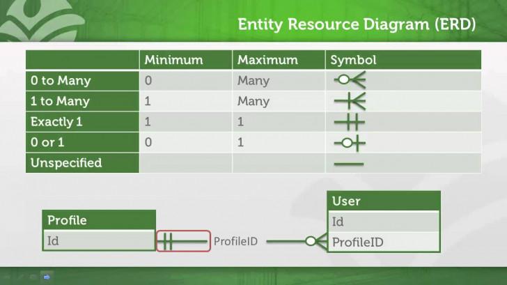 Permalink to How To Read Salesforce Erds (Entity Relationship Diagram) regarding Er Diagram Salesforce