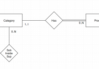 How To Recreate An Hierarchy In Er Diagram? – Stack Overflow within Er Diagram Inheritance