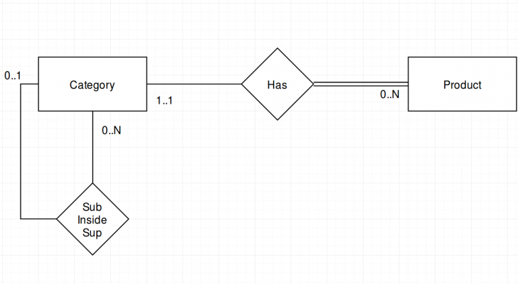 Permalink to How To Recreate An Hierarchy In Er Diagram? – Stack Overflow within Er Diagram Inheritance