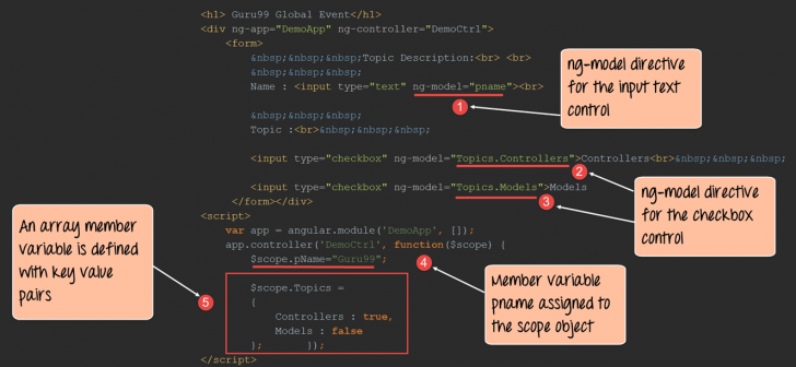 "Permalink to How To Use ""ng-Model"" In Angularjs With Examples regarding Er Diagram Guru99"