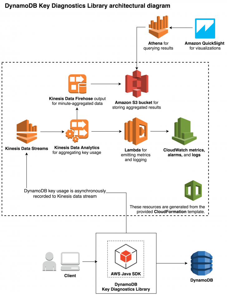 Permalink to How To Use The New Amazon Dynamodb Key Diagnostics Library with Key Diagram
