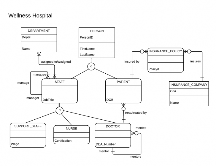 Permalink to Identifying Strong And Weak Entities In A Is-A Relationship with regard to Er Diagram Weak Entity